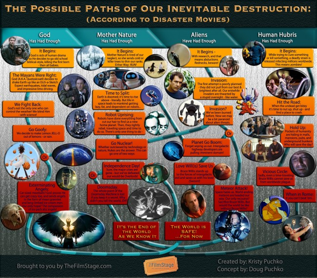 The Possible Paths of Our Inevitable Destruction by Kristy Puchko
