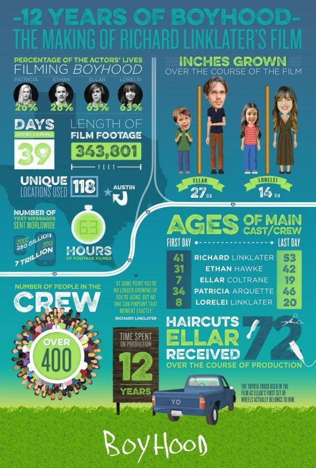 boyhood_infographic