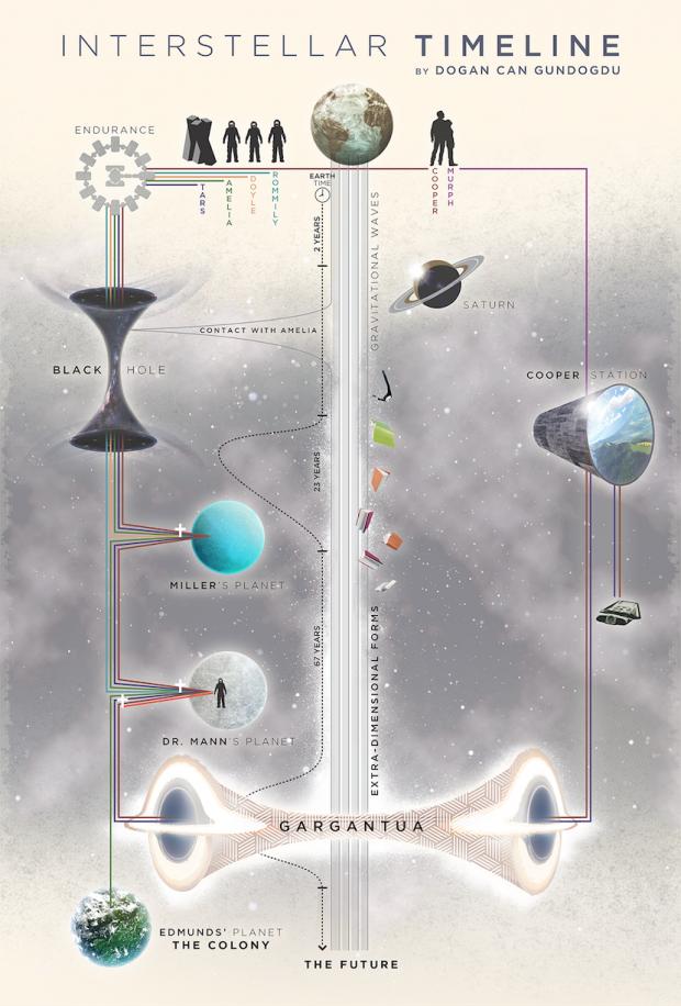 interstellar_timeline_2